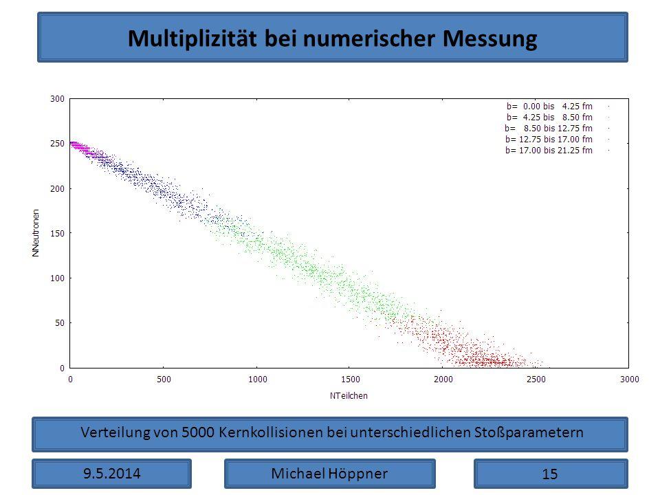 Multiplizität bei numerischer Messung