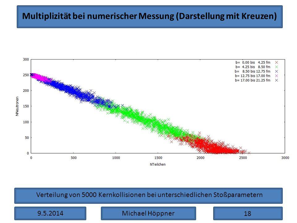 Multiplizität bei numerischer Messung (Darstellung mit Kreuzen)
