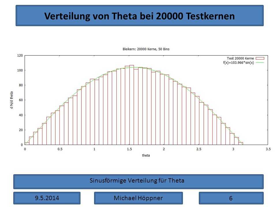 Verteilung von Theta bei 20000 Testkernen