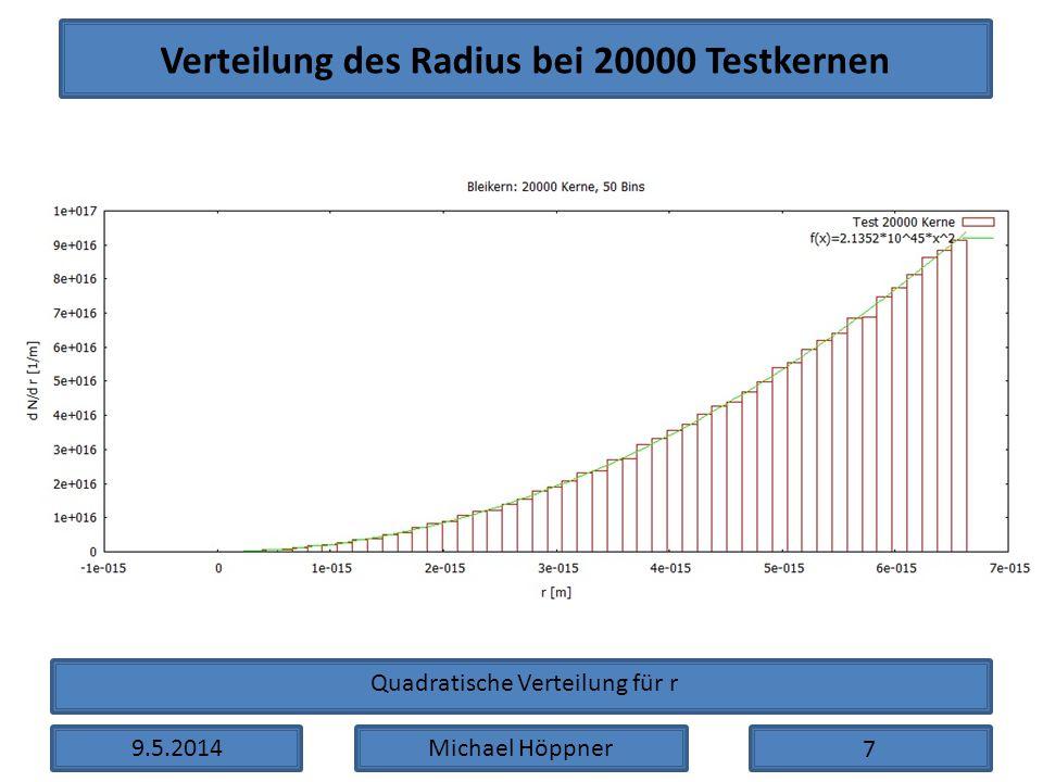 Verteilung des Radius bei 20000 Testkernen