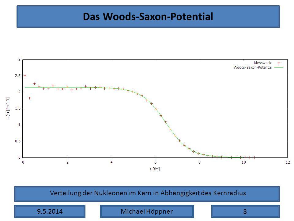 Das Woods-Saxon-Potential