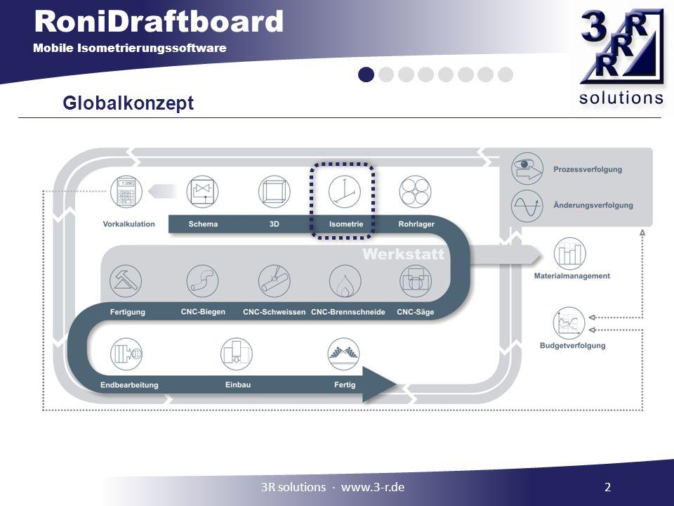 Globalkonzept 3R solutions ∙ www.3-r.de