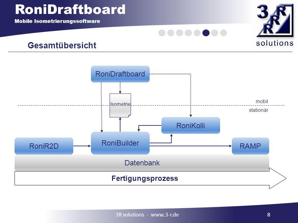 Gesamtübersicht RoniDraftboard RoniKolli RoniBuilder RoniR2D RAMP