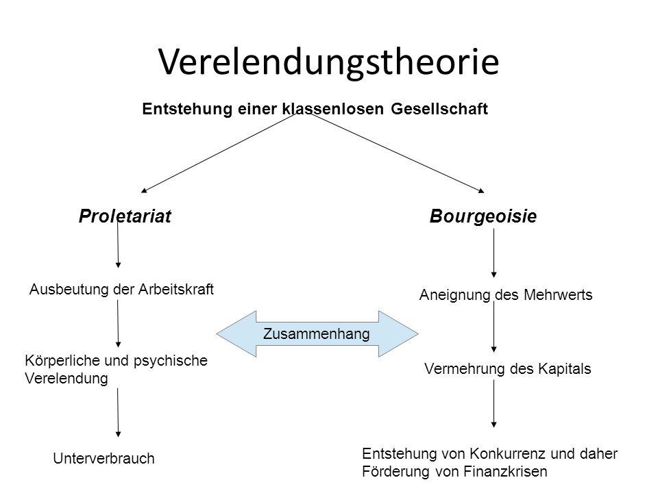 Verelendungstheorie Proletariat Bourgeoisie