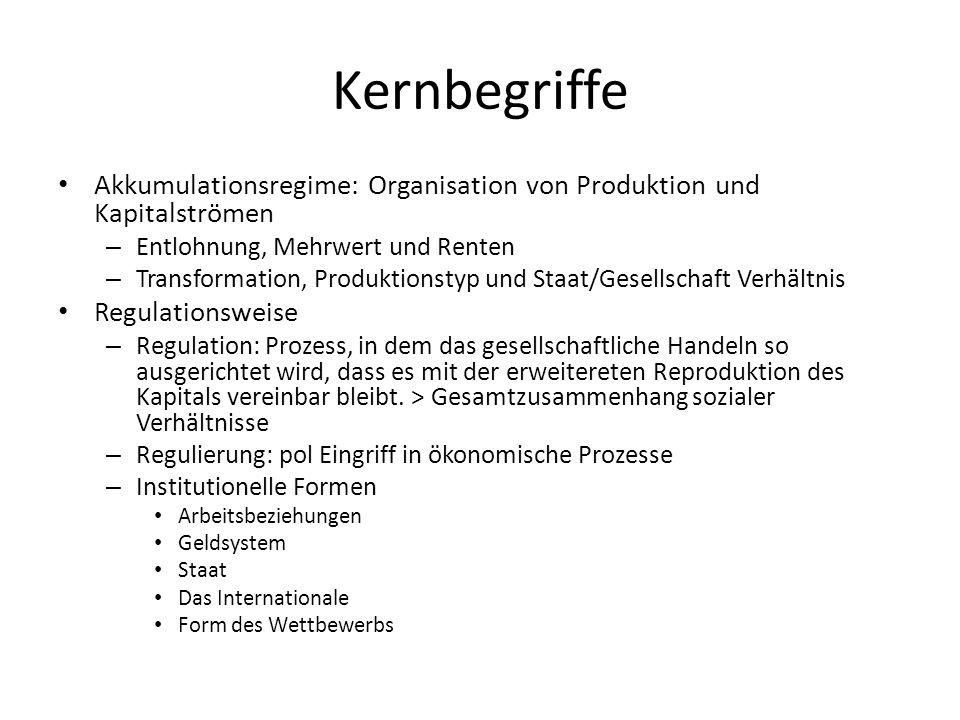 Kernbegriffe Akkumulationsregime: Organisation von Produktion und Kapitalströmen. Entlohnung, Mehrwert und Renten.