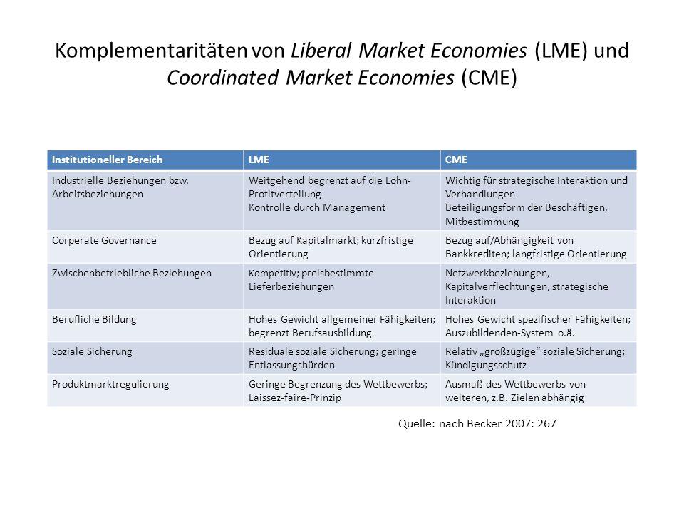 Komplementaritäten von Liberal Market Economies (LME) und Coordinated Market Economies (CME)