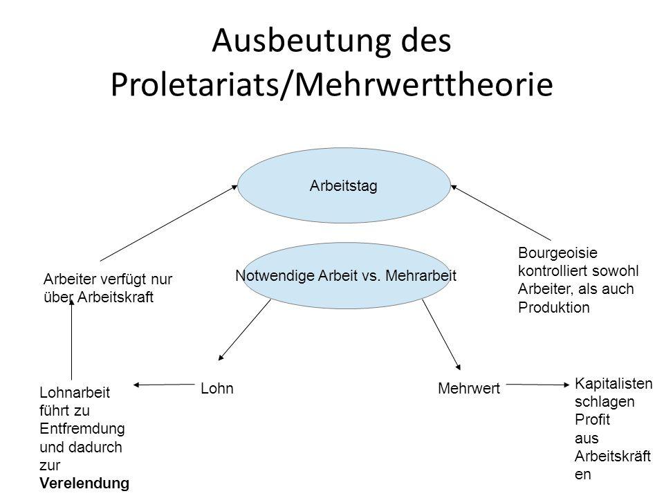 Ausbeutung des Proletariats/Mehrwerttheorie