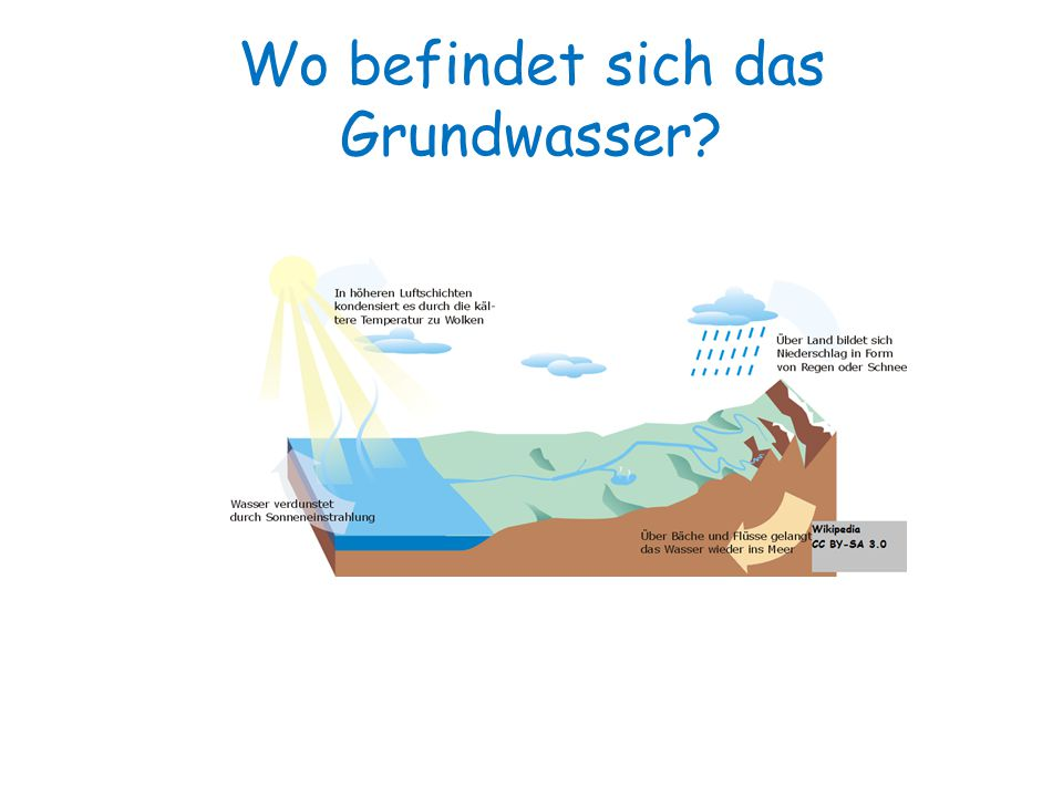 Wo befindet sich das Grundwasser