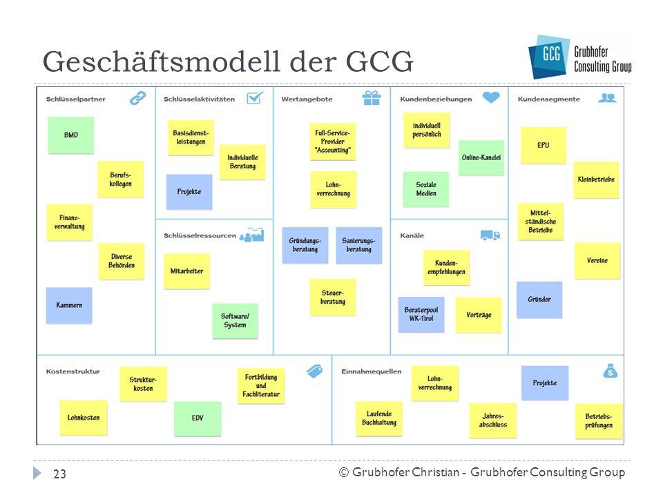 Geschäftsmodell der GCG