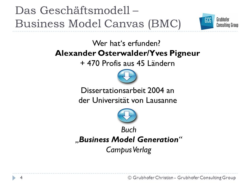 Das Geschäftsmodell – Business Model Canvas (BMC)