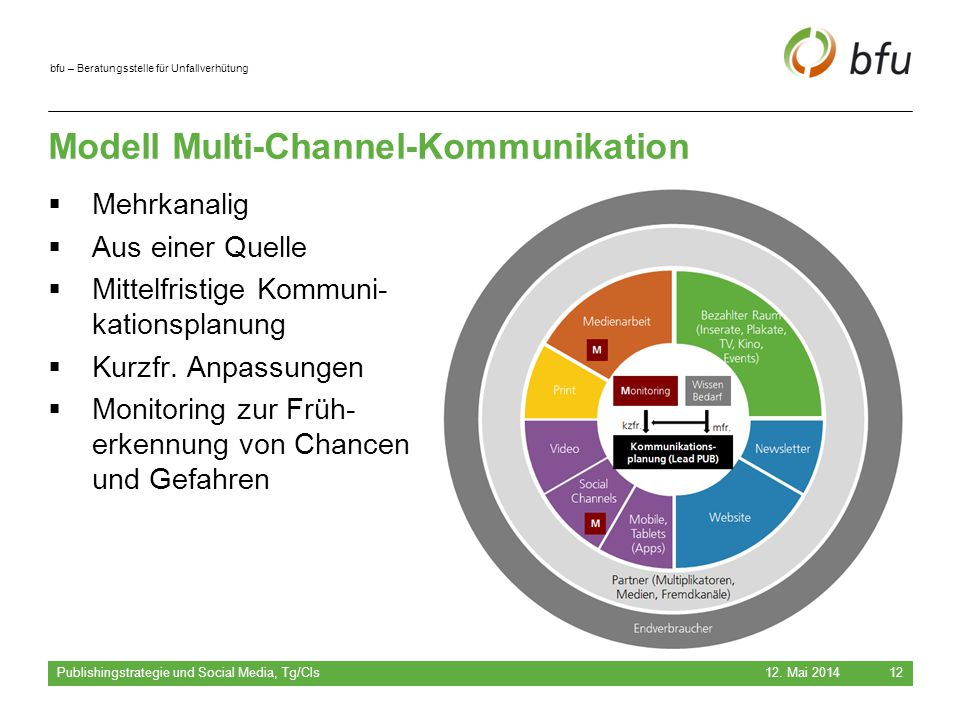 Modell Multi-Channel-Kommunikation