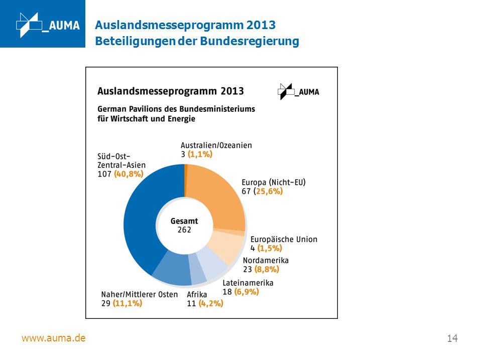 Auslandsmesseprogramm 2013 Beteiligungen der Bundesregierung