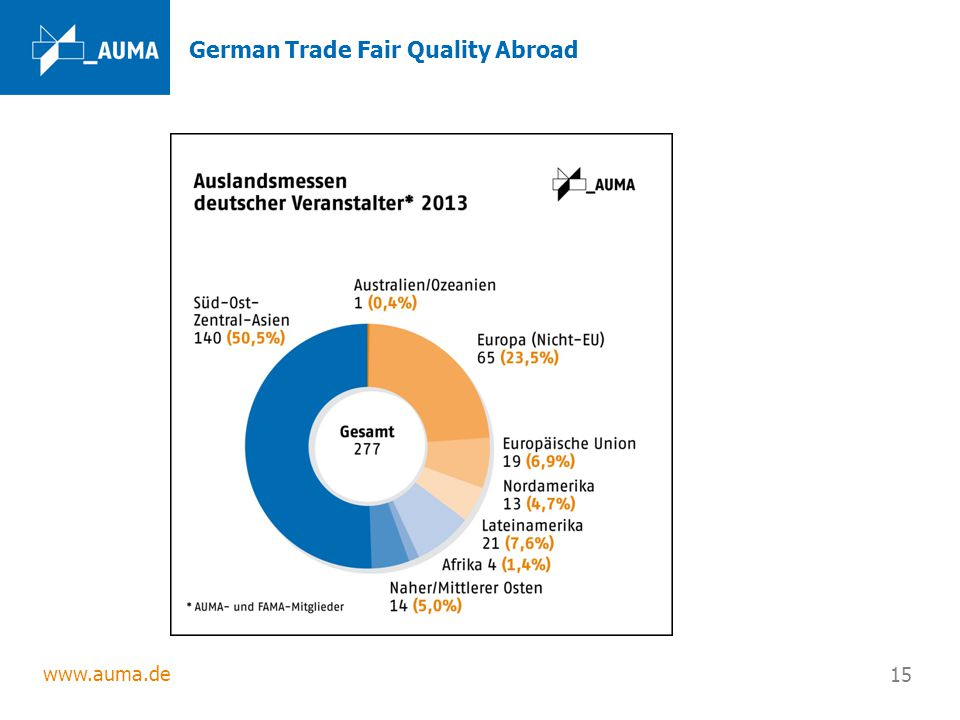 German Trade Fair Quality Abroad