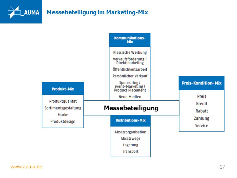 Messebeteiligung im Marketing-Mix