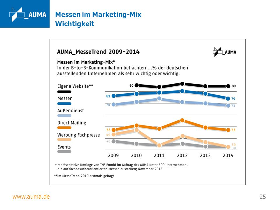 Messen im Marketing-Mix Wichtigkeit