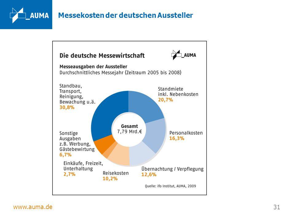 Messekosten der deutschen Aussteller
