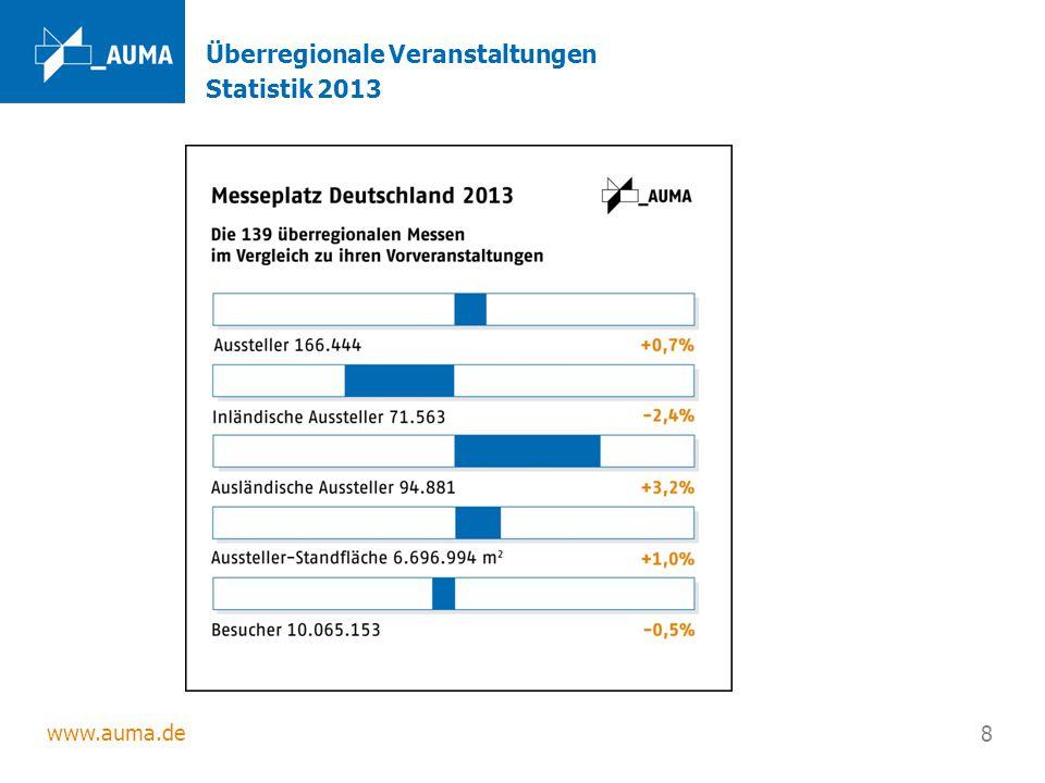 Überregionale Veranstaltungen Statistik 2013
