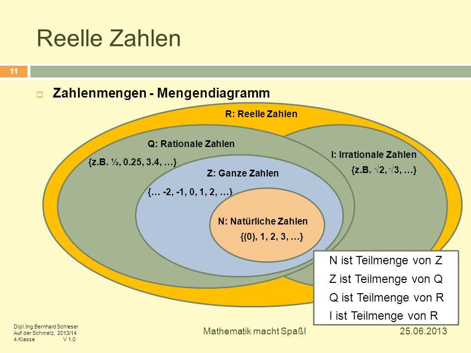 Reelle Zahlen Zahlenmengen - Mengendiagramm N ist Teilmenge von Z