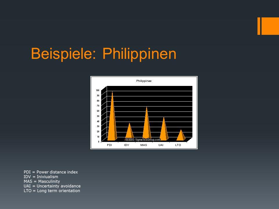 Beispiele: Philippinen