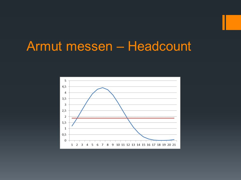 Armut messen – Headcount