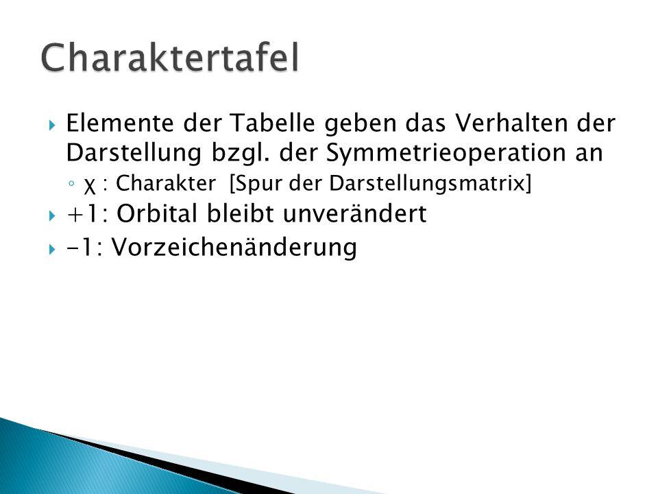 Charaktertafel Elemente der Tabelle geben das Verhalten der Darstellung bzgl. der Symmetrieoperation an.