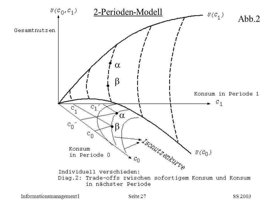 2-Perioden-Modell Abb.2    