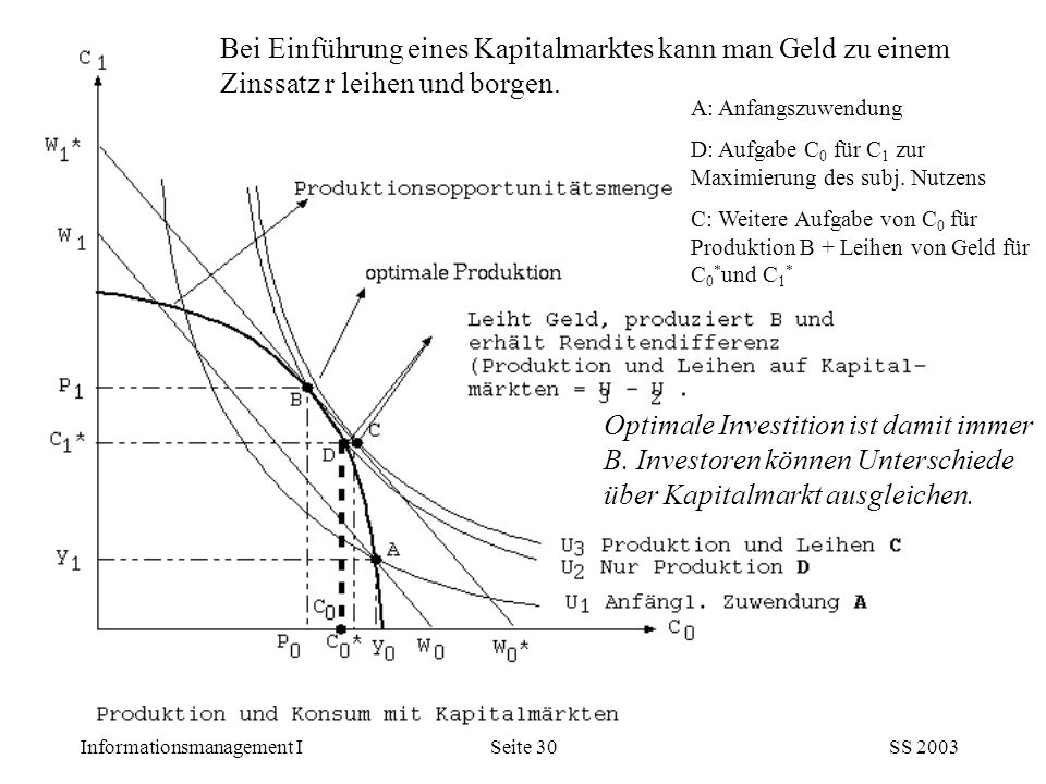 Bei Einführung eines Kapitalmarktes kann man Geld zu einem Zinssatz r leihen und borgen.
