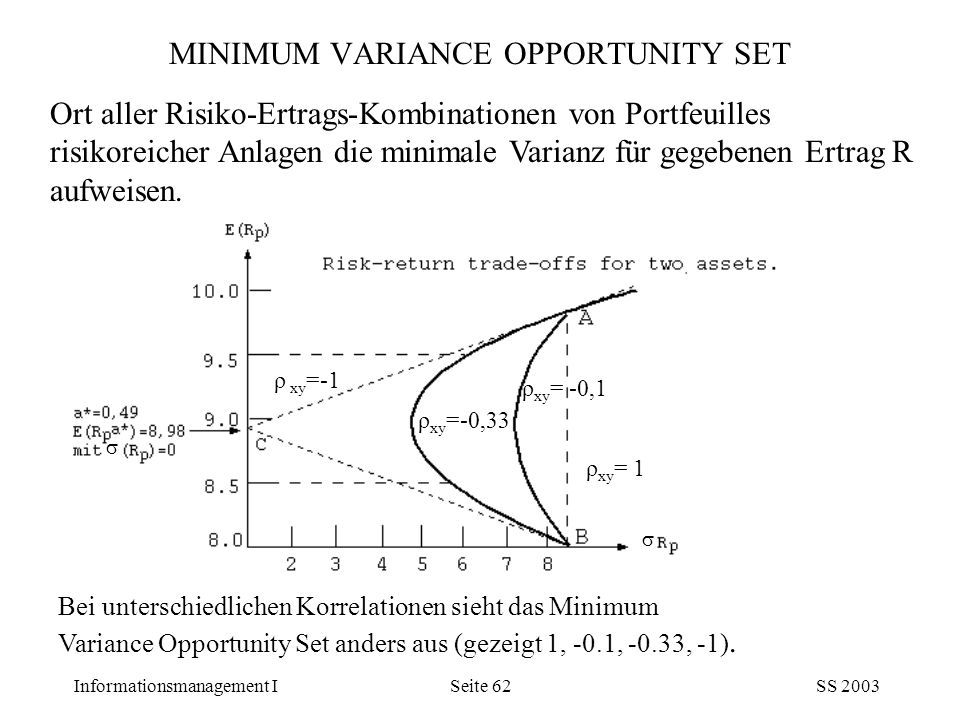 MINIMUM VARIANCE OPPORTUNITY SET
