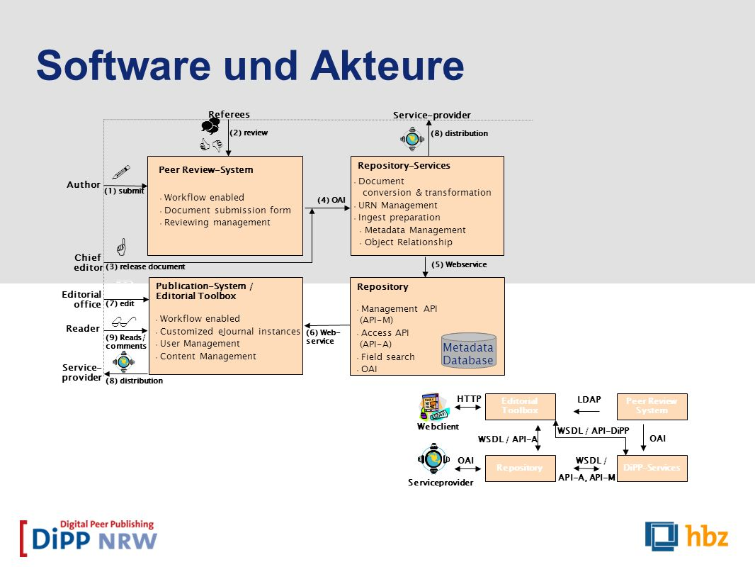 Software und Akteure       Metadata Database Referees