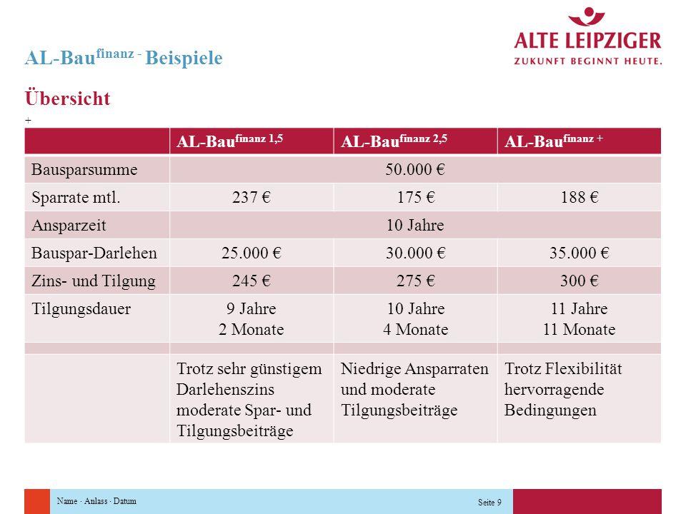 AL-Baufinanz - Beispiele