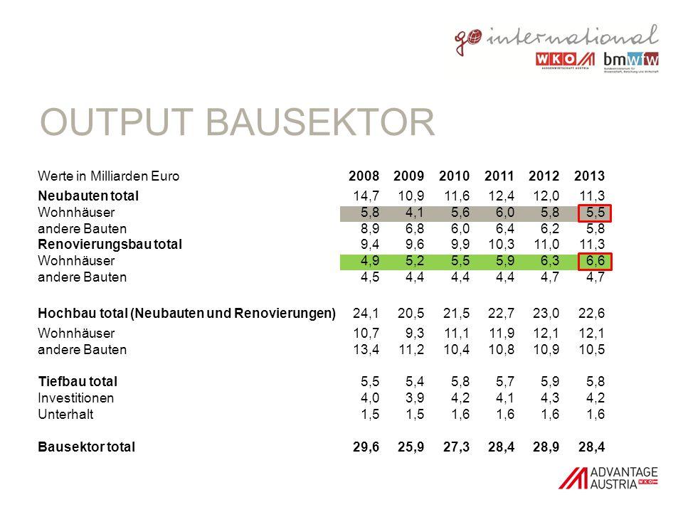 Output Bausektor Werte in Milliarden Euro 2008 2009 2010 2011 2012