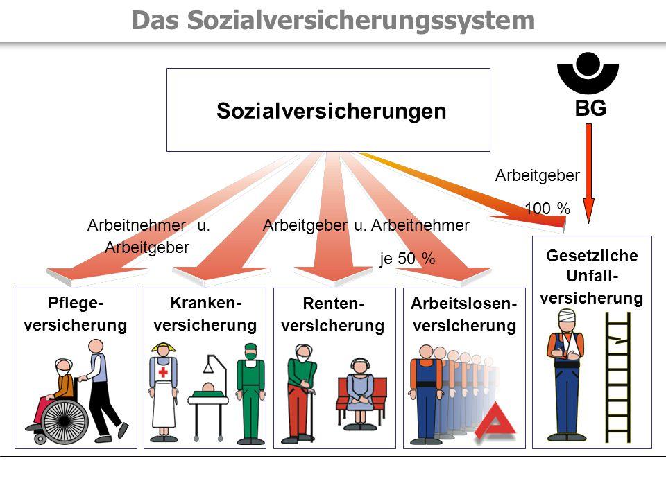 Das Sozialversicherungssystem