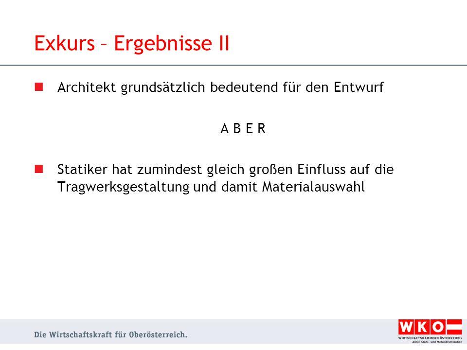 Exkurs – Ergebnisse II Architekt grundsätzlich bedeutend für den Entwurf. A B E R.