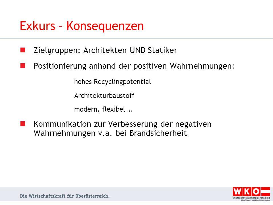 Exkurs – Konsequenzen Zielgruppen: Architekten UND Statiker
