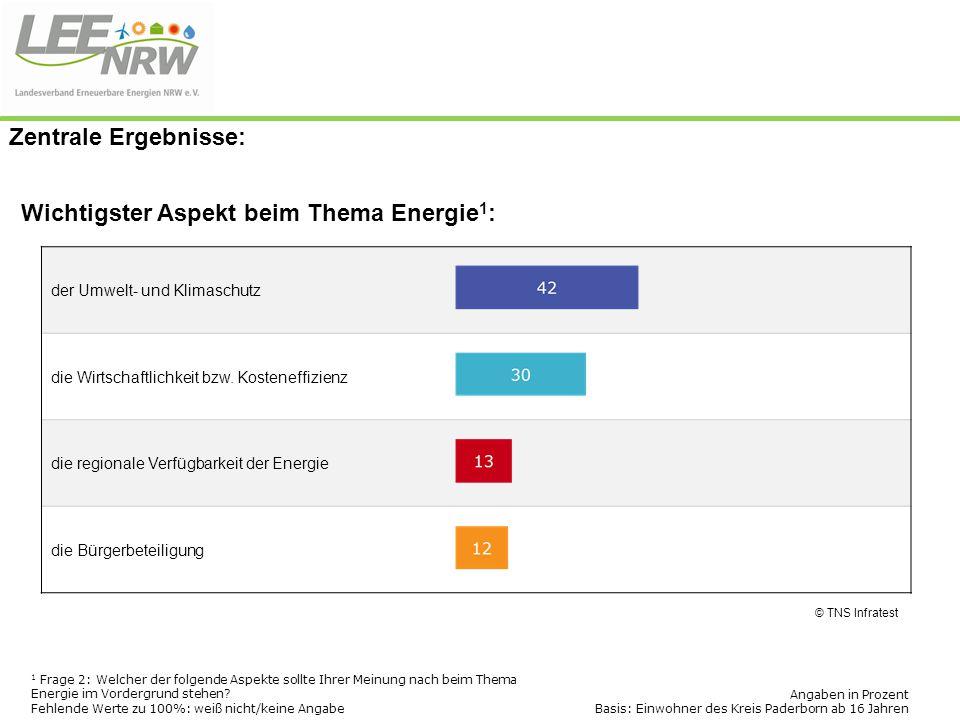 Wichtigster Aspekt beim Thema Energie1:
