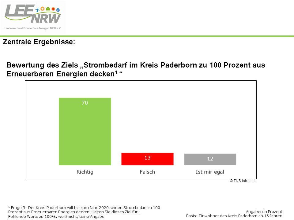 """Zentrale Ergebnisse: Bewertung des Ziels """"Strombedarf im Kreis Paderborn zu 100 Prozent aus Erneuerbaren Energien decken1"""