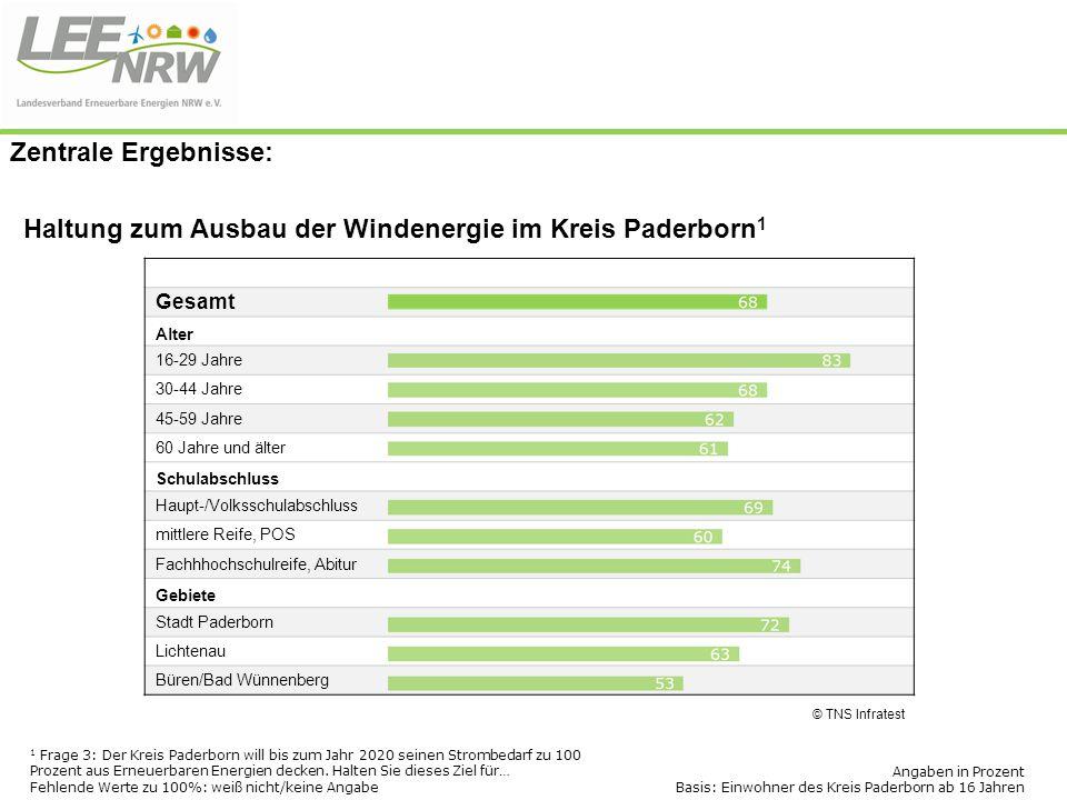 Haltung zum Ausbau der Windenergie im Kreis Paderborn1