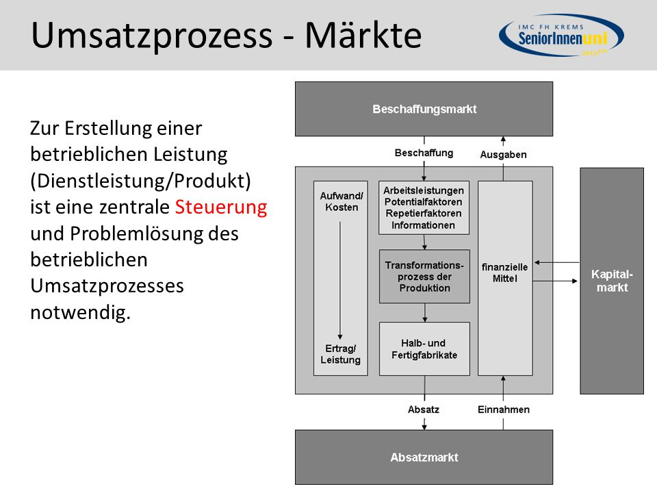 Umsatzprozess - Märkte