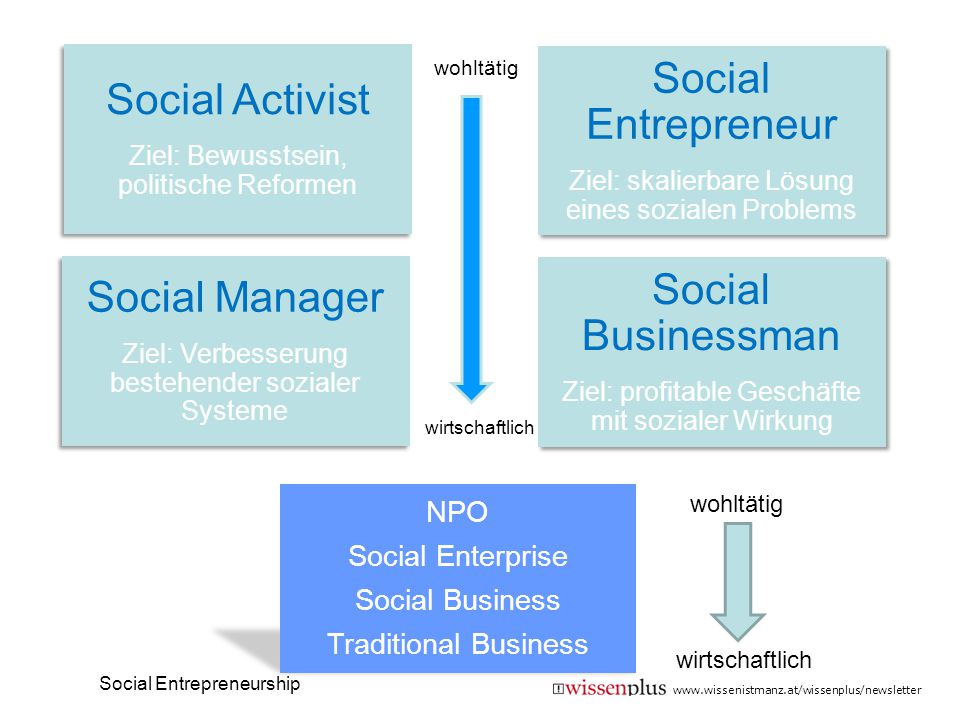 Social Entrepreneur Social Activist Social Businessman Social Manager
