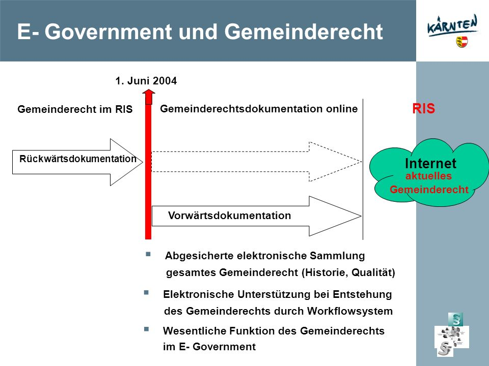 E- Government und Gemeinderecht