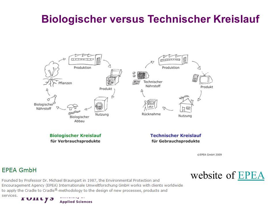 Biologischer versus Technischer Kreislauf