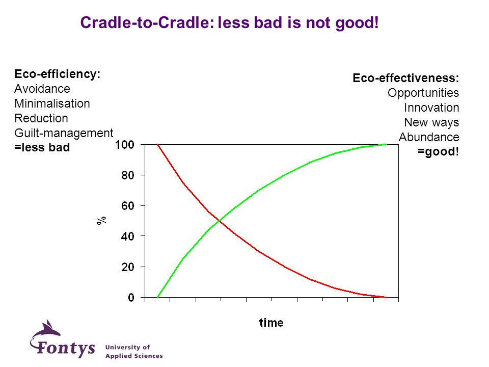 Cradle-to-Cradle: less bad is not good!