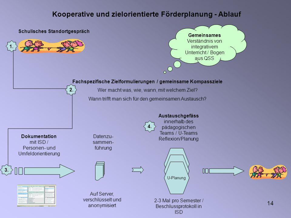 Kooperative und zielorientierte Förderplanung - Ablauf