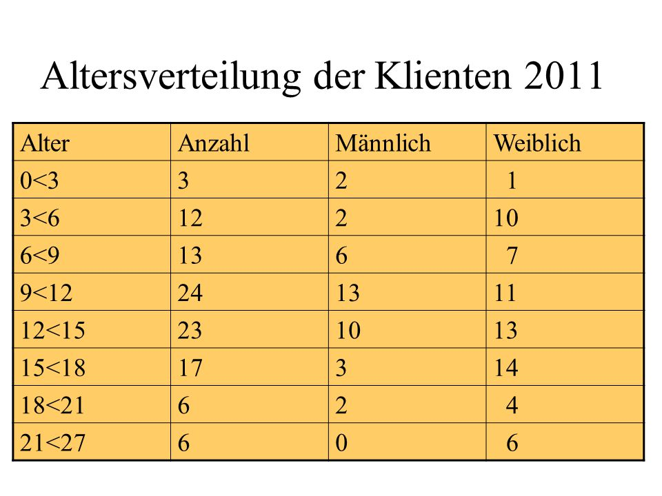 Altersverteilung der Klienten 2011