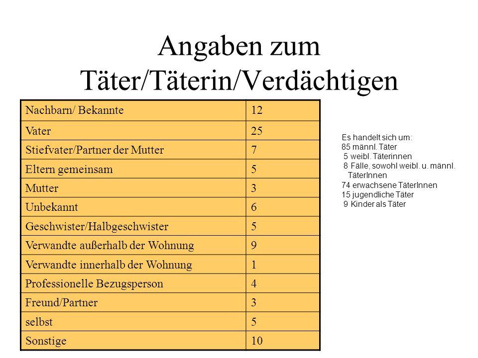 Angaben zum Täter/Täterin/Verdächtigen