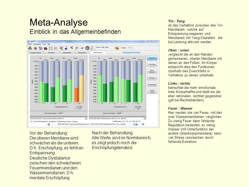 Meta-Analyse Einblick in das Allgemeinbefinden Vor der Behandlung: