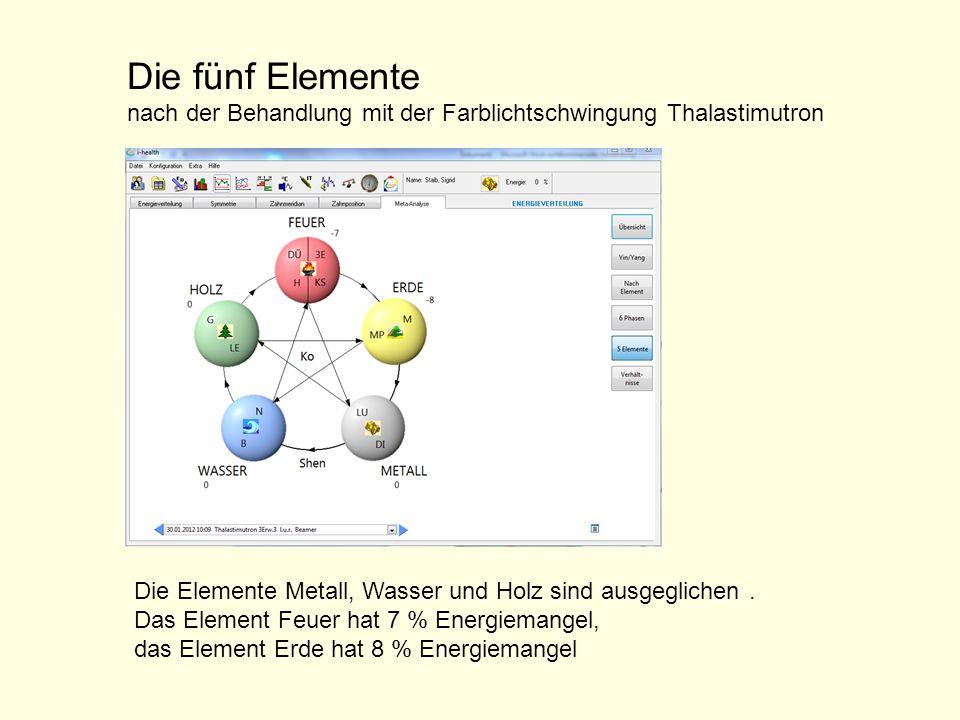 Die fünf Elemente nach der Behandlung mit der Farblichtschwingung Thalastimutron. Die Elemente Metall, Wasser und Holz sind ausgeglichen .