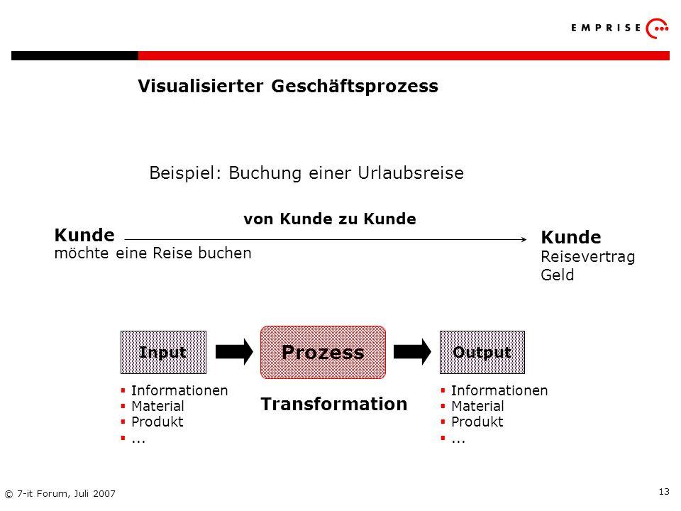 Visualisierter Geschäftsprozess