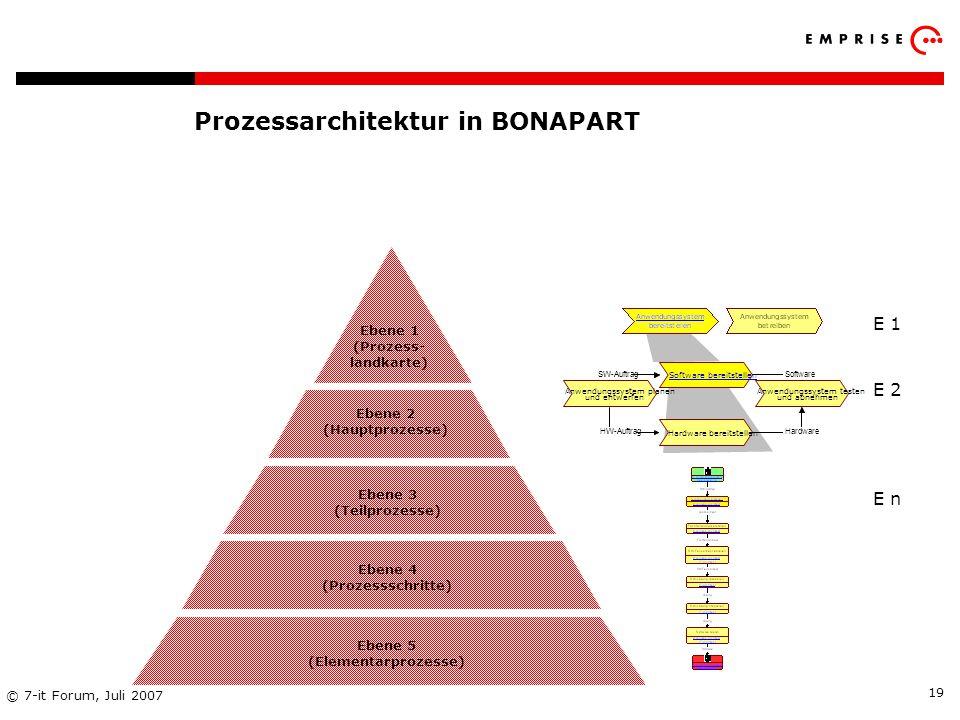 Prozessarchitektur in BONAPART