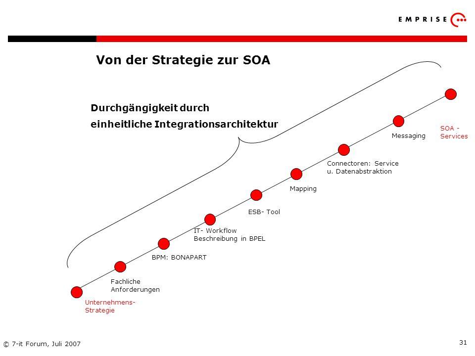 Von der Strategie zur SOA